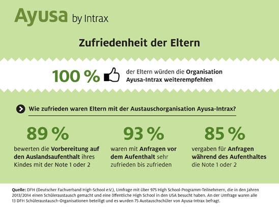 DFH Studie Infografik